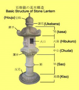 Japan, stone lantern, stone products, traditional, history, Kyoto
